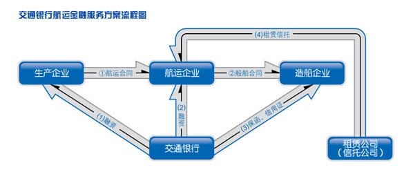 运企业改善负债结构